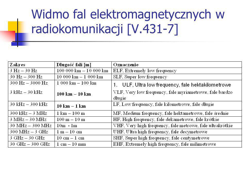 Widmo fal elektromagnetycznych w radiokomunikacji [V.431-7]